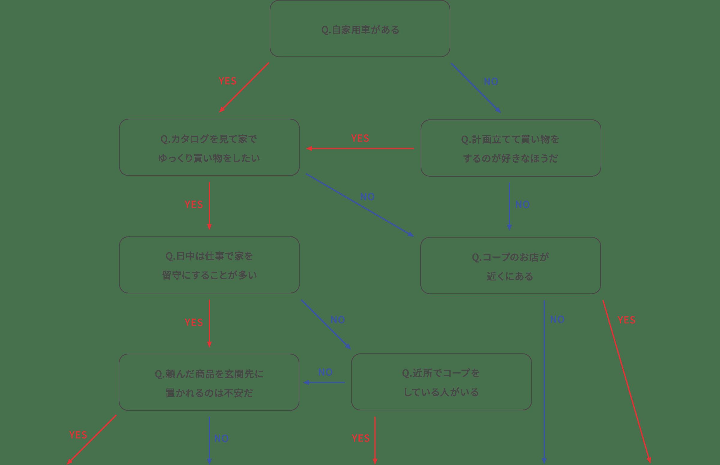 診断マップ